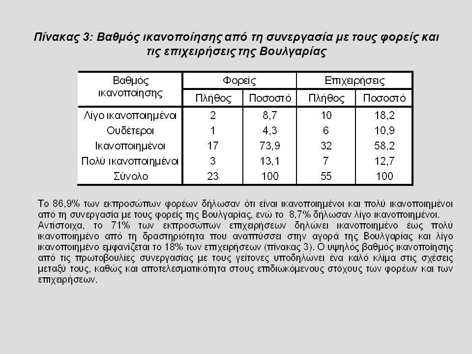 Πίνακας 3: Βαθμός ικανοποίησης από τη συνεργασία με τους φορείς και τις επιχειρήσεις της Βουλγαρίας