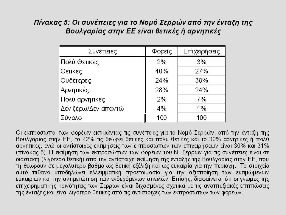 Πίνακας 5: Οι συνέπειες για το Νομό Σερρών από την ένταξη της Βουλγαρίας στην ΕΕ είναι θετικές ή αρνητικές