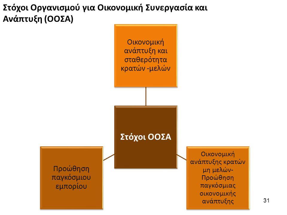 Στόχοι ΟΟΣΑ Οικονομική ανάπτυξη και σταθερότητα κρατών -μελών Οικονομική ανάπτυξης κρατών μη μελών- Προώθηση παγκόσμιας οικονομικής ανάπτυξης Προώθηση