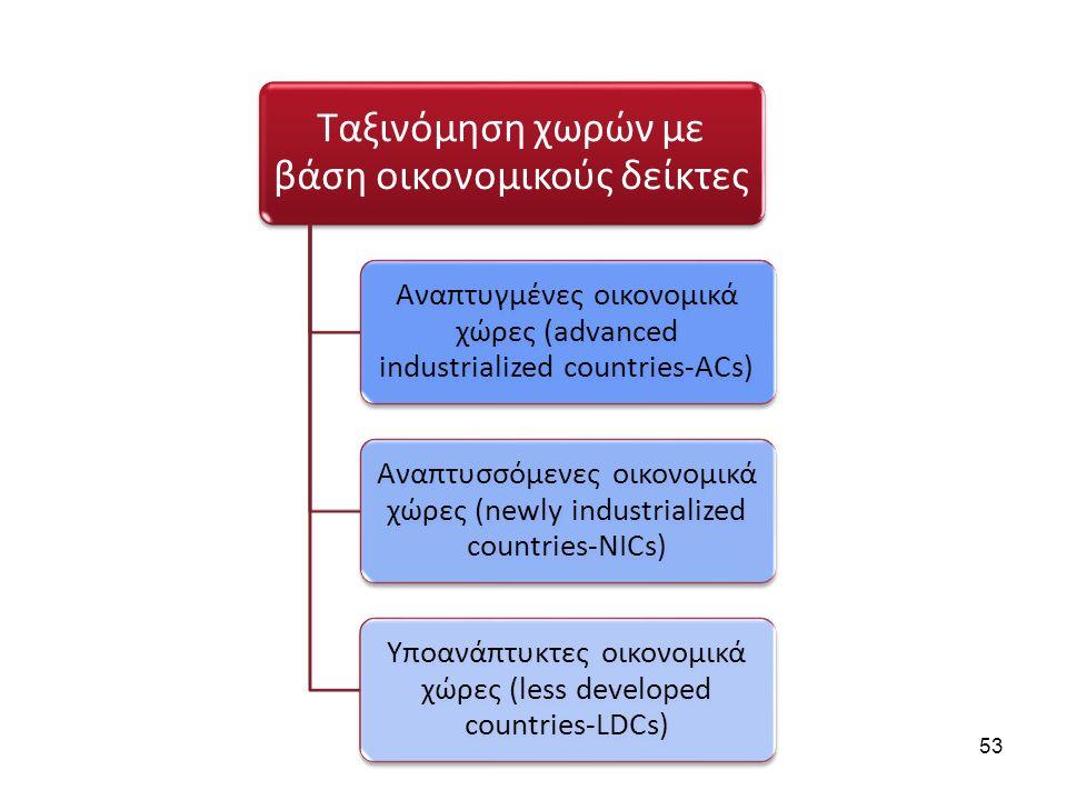 Ταξινόμηση χωρών με βάση οικονομικούς δείκτες Αναπτυγμένες οικονομικά χώρες (advanced industrialized countries-ACs) Αναπτυσσόμενες οικονομικά χώρες (n
