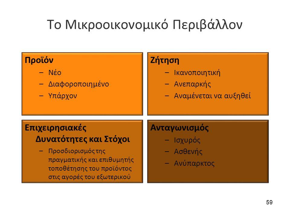 Το Μικροοικονομικό Περιβάλλον Προϊόν –Νέο –Διαφοροποιημένο –Υπάρχον Ζήτηση –Ικανοποιητική –Ανεπαρκής –Αναμένεται να αυξηθεί Επιχειρησιακές Δυνατότητες