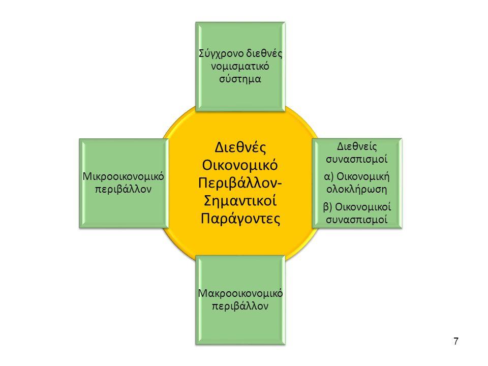 Διεθνές Οικονομικό Περιβάλλον- Σημαντικοί Παράγοντες Σύγχρονο διεθνές νομισματικό σύστημα Διεθνείς συνασπισμοί α) Οικονομική ολοκλήρωση β) Οικονομικοί