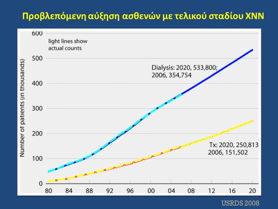 Προβλεπόμενη αύξηση ασθενών με τελικού σταδίου ΧΝΝ USRDS 2008