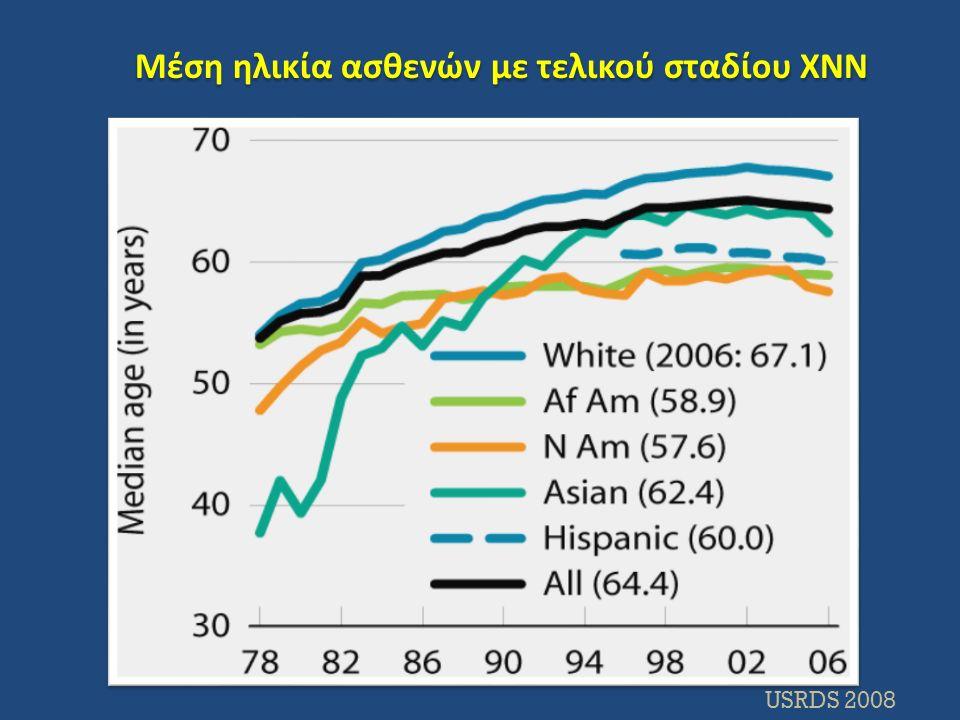 Μέση ηλικία ασθενών με τελικού σταδίου ΧΝΝ USRDS 2008