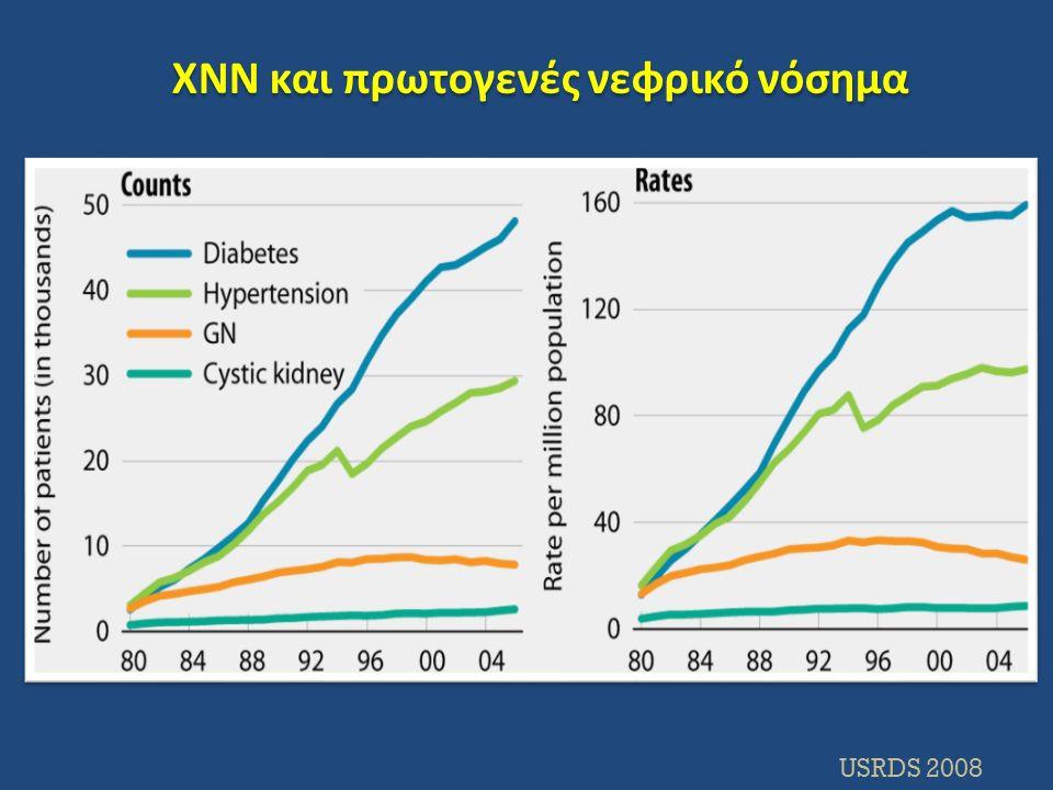 ΧΝΝ και πρωτογενές νεφρικό νόσημα USRDS 2008
