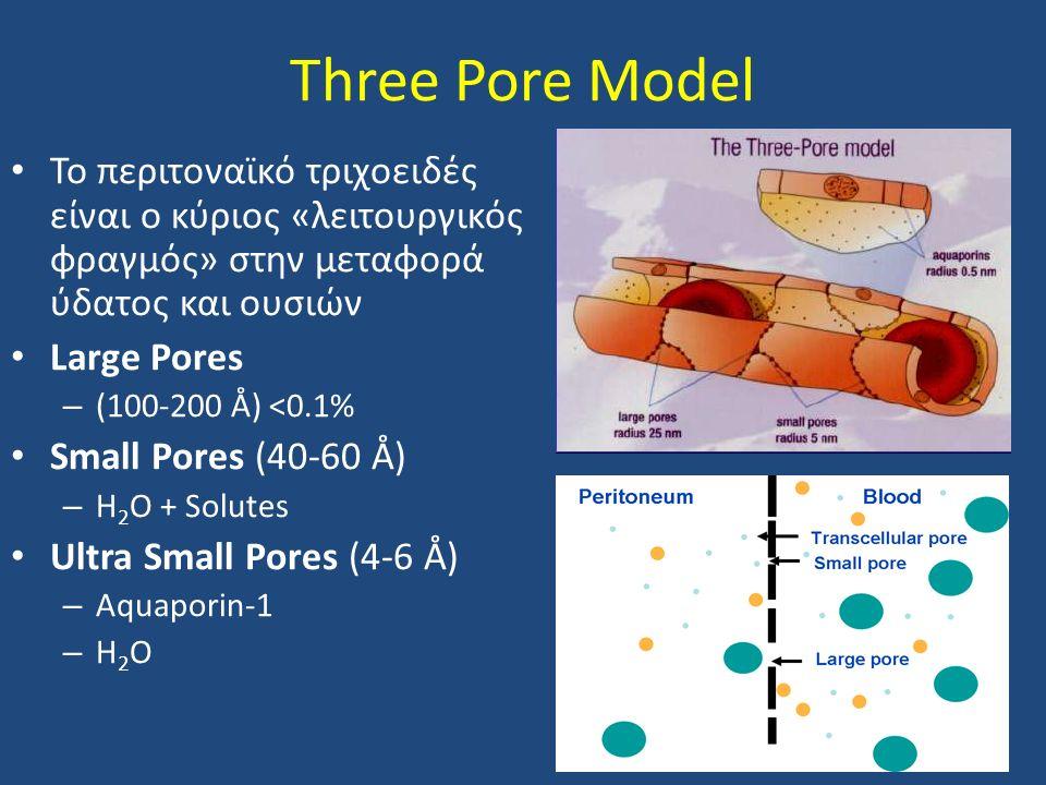Three Pore Model Το περιτοναϊκό τριχοειδές είναι ο κύριος «λειτουργικός φραγμός» στην μεταφορά ύδατος και ουσιών Large Pores – (100-200 Å) <0.1% Small