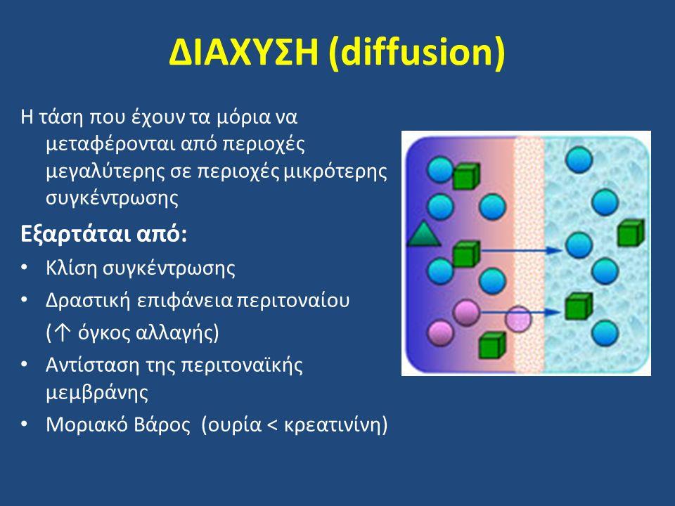 ΔΙΑΧΥΣΗ (diffusion) Η τάση που έχουν τα μόρια να μεταφέρονται από περιοχές μεγαλύτερης σε περιοχές μικρότερης συγκέντρωσης Εξαρτάται από: Κλίση συγκέν