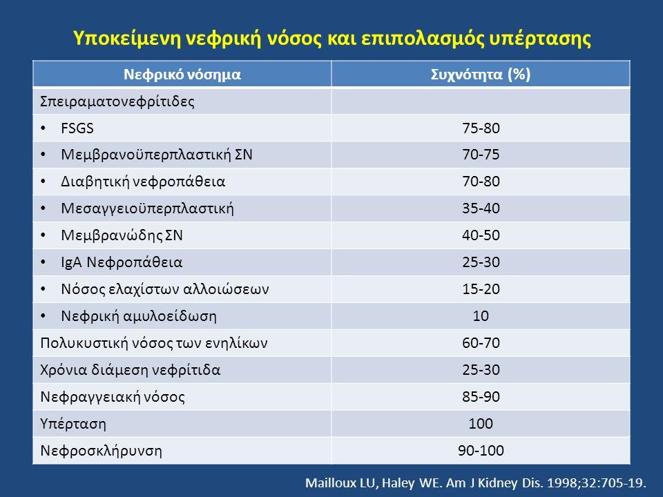 Υποκείμενη νεφρική νόσος και επιπολασμός υπέρτασης Νεφρικό νόσημαΣυχνότητα (%) Σπειραματονεφρίτιδες FSGS75-80 Μεμβρανοϋπερπλαστική ΣΝ70-75 Διαβητική ν