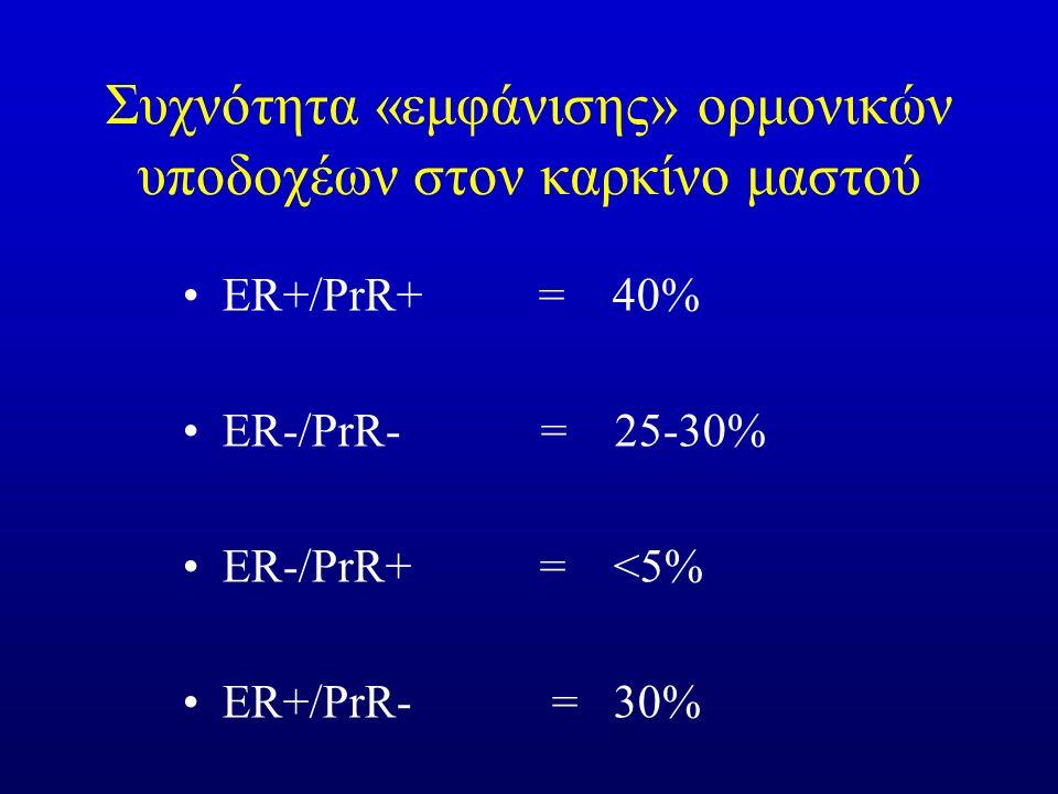 Συχνότητα «εμφάνισης» ορμονικών υποδοχέων στον καρκίνο μαστού ER+/PrR+ = 40% ER-/PrR- = 25-30% ER-/PrR+ = <5% ER+/PrR- = 30%