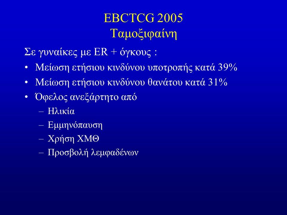 EBCTCG 2005 Ταμοξιφαίνη Σε γυναίκες με ER + όγκους : Μείωση ετήσιου κινδύνου υποτροπής κατά 39% Μείωση ετήσιου κινδύνου θανάτου κατά 31% Όφελος ανεξάρτητο από –Ηλικία –Εμμηνόπαυση –Χρήση ΧΜΘ –Προσβολή λεμφαδένων