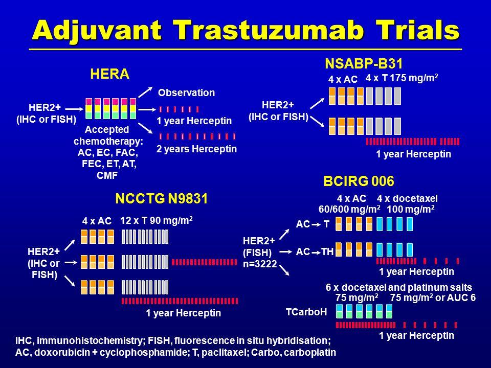 NCCTG N9831 1 year Herceptin 4 x AC 12 x T 90 mg/m 2 HER2+ (IHC or FISH) NSABP-B31 HER2+ (IHC or FISH) 1 year Herceptin 4 x AC HERA 2 years Herceptin HER2+ (IHC or FISH) Accepted chemotherapy: AC, EC, FAC, FEC, ET, AT, CMF 1 year Herceptin Observation BCIRG 006 HER2+ (FISH) n=3222 4 x AC 60/600 mg/m 2 4 x docetaxel 100 mg/m 2 6 x docetaxel and platinum salts 75 mg/m 2 75 mg/m 2 or AUC 6 1 year Herceptin AC T AC TH TCarboH 4 x T 175 mg/m 2 IHC, immunohistochemistry; FISH, fluorescence in situ hybridisation; AC, doxorubicin + cyclophosphamide; T, paclitaxel; Carbo, carboplatin Adjuvant Trastuzumab Trials
