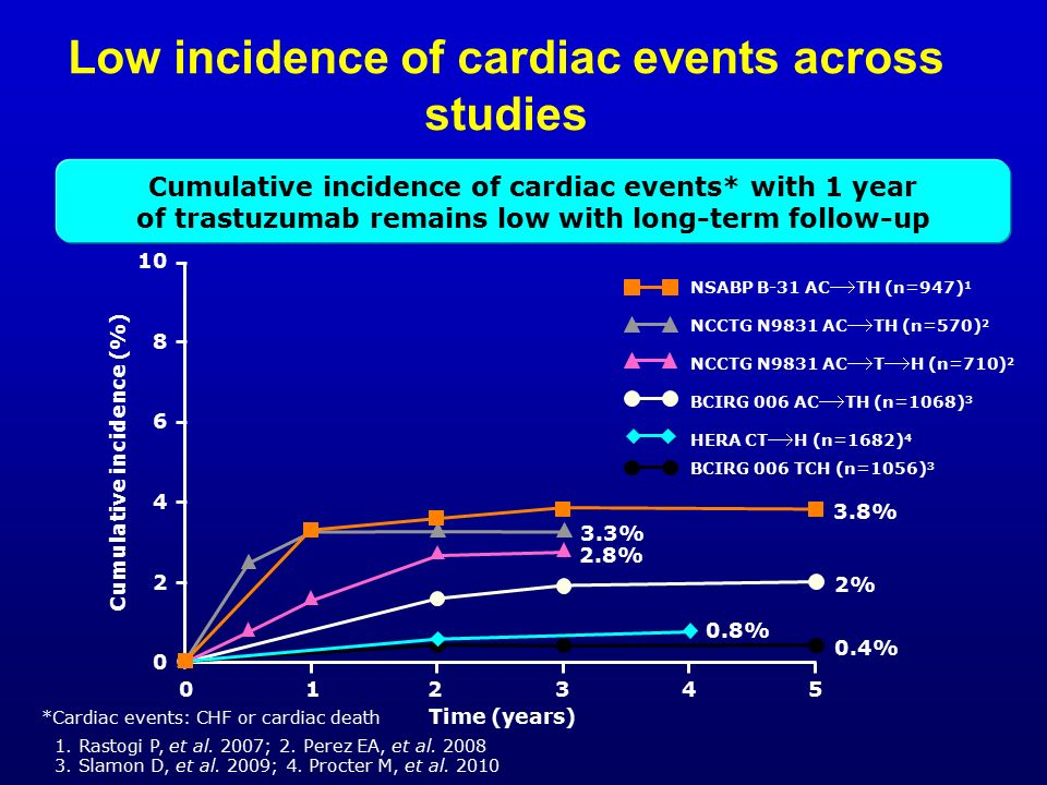 Low incidence of cardiac events across studies NCCTG N9831 AC  TH (n=570) 2 3.3% BCIRG 006 AC  TH (n=1068) 3 2% BCIRG 006 TCH (n=1056) 3 0.4% NCCTG