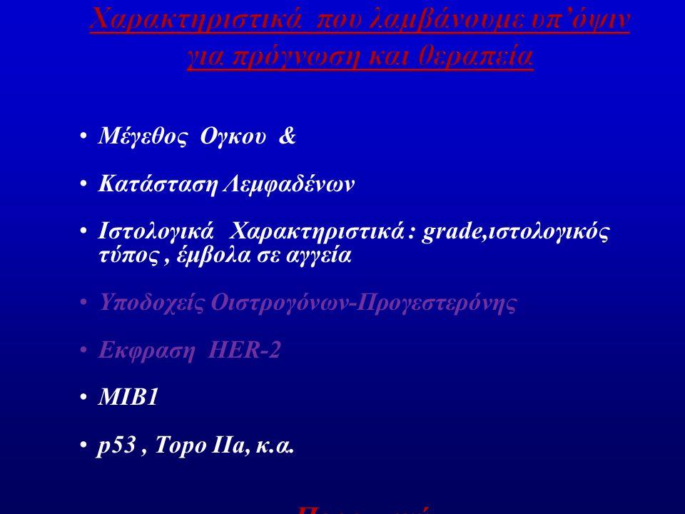 Μέγεθος Ογκου & Κατάσταση Λεμφαδένων Ιστολογικά Χαρακτηριστικά : grade,ιστολογικός τύπος, έμβολα σε αγγεία Υποδοχείς Οιστρογόνων-Προγεστερόνης Εκφραση HER-2 MIB1 p53, Topo IIa, κ.α.