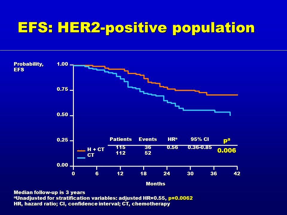 EFS: HER2-positive population 1.00 0.75 0.50 0.25 0.00 06121824303642 Probability, EFS Months H + CT CT Events 36 52 HR a 0.56 p a 0.006 Patients 115