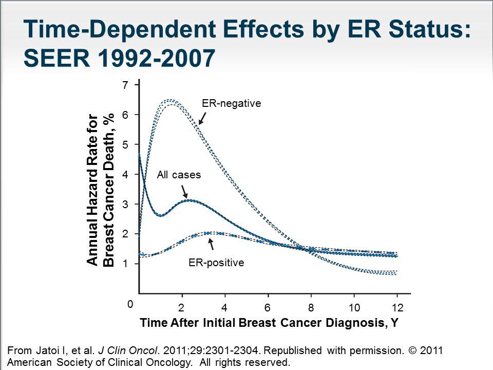Low incidence of cardiac events across studies NCCTG N9831 AC  TH (n=570) 2 3.3% BCIRG 006 AC  TH (n=1068) 3 2% BCIRG 006 TCH (n=1056) 3 0.4% NCCTG N9831 AC  T  H (n=710) 2 2.8% HERA CT  H (n=1682) 4 0.8% Time (years) Cumulative incidence (%) NSABP B-31 AC  TH (n=947) 1 3.8% 0 2 4 6 8 10 012345 1.