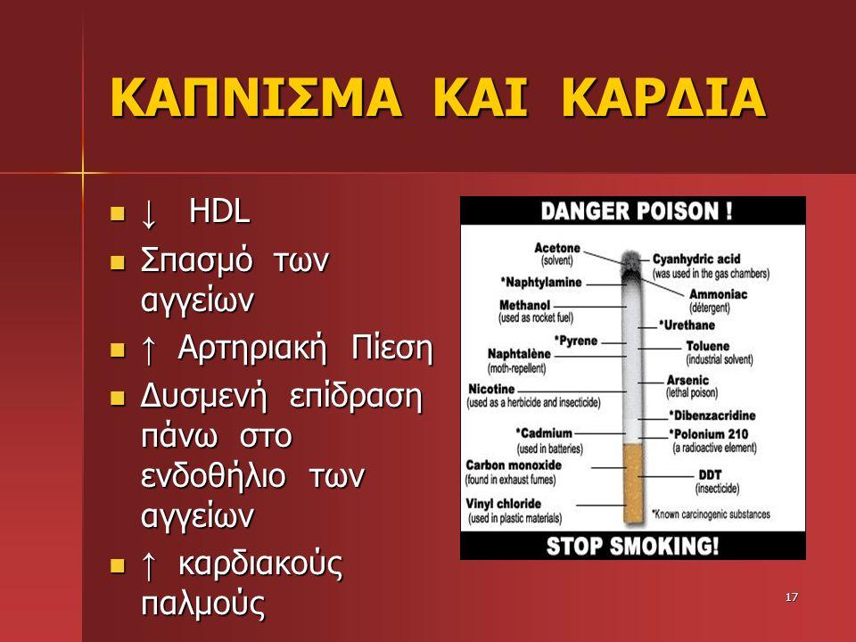 ΚΑΠΝΙΣΜΑ ΚΑΙ ΚΑΡΔΙΑ ↓ HDL ↓ HDL Σπασμό των αγγείων Σπασμό των αγγείων ↑ Αρτηριακή Πίεση ↑ Αρτηριακή Πίεση Δυσμενή επίδραση πάνω στο ενδοθήλιο των αγγε