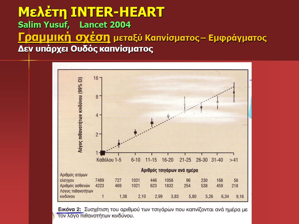 Μελέτη INTER-HEART Salim Yusuf, Lancet 2004 Γραμμική σχέση μεταξύ Καπνίσματος – Εμφράγματος Δεν υπάρχει Ουδός καπνίσματος