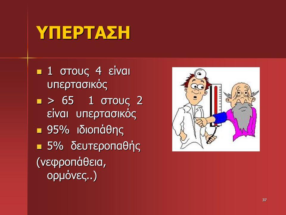 ΥΠΕΡΤΑΣΗ 1 στους 4 είναι υπερτασικός 1 στους 4 είναι υπερτασικός > 65 1 στους 2 είναι υπερτασικός > 65 1 στους 2 είναι υπερτασικός 95% ιδιοπάθης 95% ι