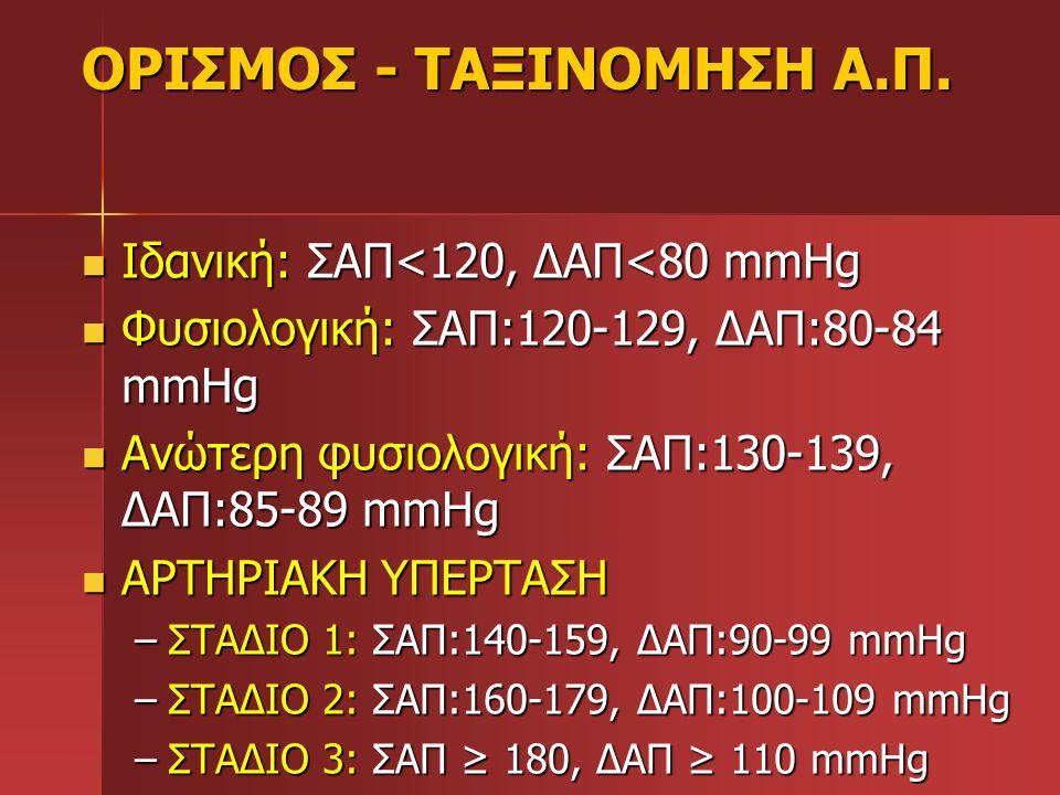 ΟΡΙΣΜΟΣ - ΤΑΞΙΝΟΜΗΣΗ Α.Π. Ιδανική: ΣΑΠ<120, ΔΑΠ<80 mmHg Ιδανική: ΣΑΠ<120, ΔΑΠ<80 mmHg Φυσιολογική: ΣΑΠ:120-129, ΔΑΠ:80-84 mmHg Φυσιολογική: ΣΑΠ:120-12