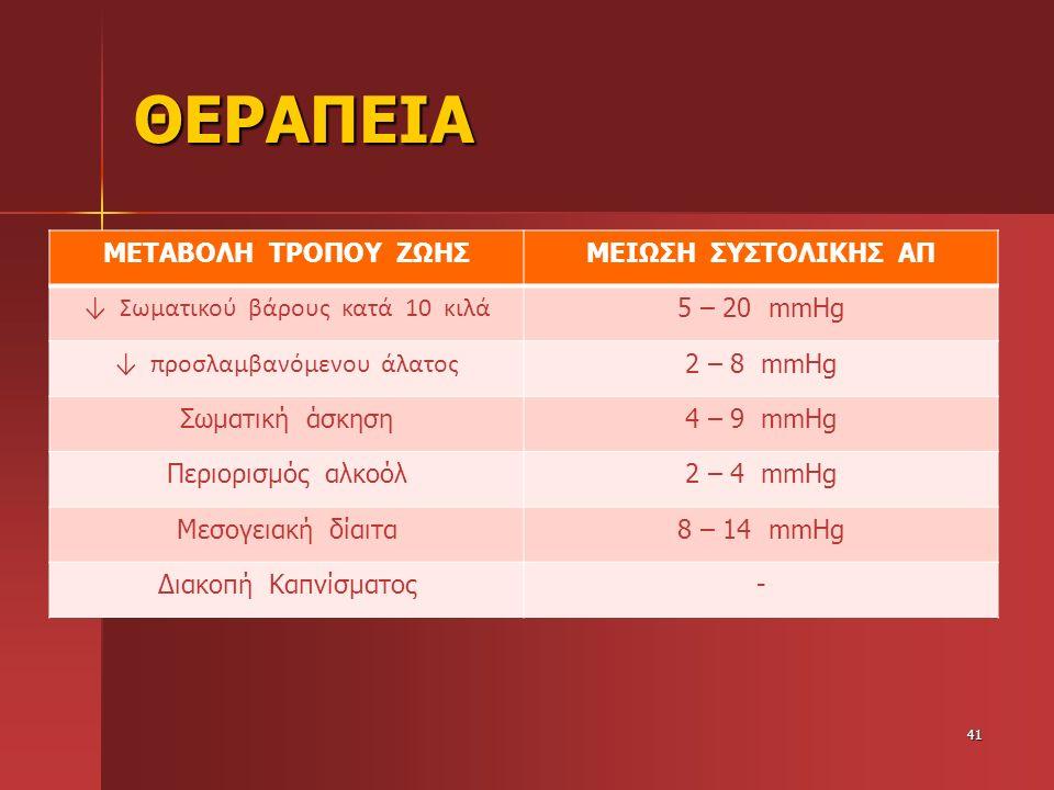 ΘΕΡΑΠΕΙΑ ΜΕΤΑΒΟΛΗ ΤΡΟΠΟΥ ΖΩΗΣΜΕΙΩΣΗ ΣΥΣΤΟΛΙΚΗΣ ΑΠ ↓ Σωματικού βάρους κατά 10 κιλά 5 – 20 mmHg ↓ προσλαμβανόμενου άλατος 2 – 8 mmHg Σωματική άσκηση4 –