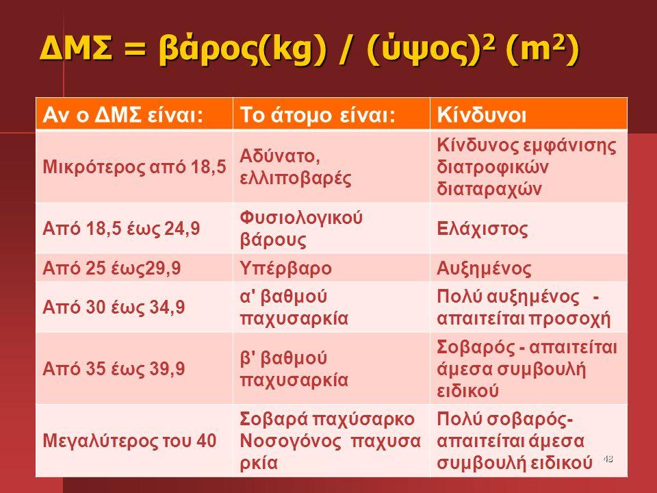 ΔΜΣ = βάρος(kg) / (ύψος) 2 (m 2 ) Αν ο ΔΜΣ είναι:Το άτομο είναι:Κίνδυνοι Μικρότερος από 18,5 Αδύνατο, ελλιποβαρές Κίνδυνος εμφάνισης διατροφικών διατα