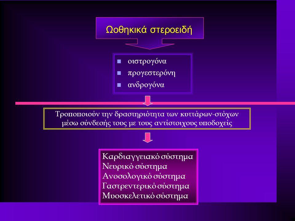 Ωοθηκικά στεροειδή n οιστρογόνα n προγεστερόνη n ανδρογόνα Τροποποιούν την δραστηριότητα των κυττάρων-στόχων μέσω σύνδεσής τους με τους αντίστοιχους υποδοχείς Καρδιαγγειακό σύστημα Νευρικό σύστημα Ανοσολογικό σύστημα Γαστρεντερικό σύστημα Μυοσκελετικό σύστημα