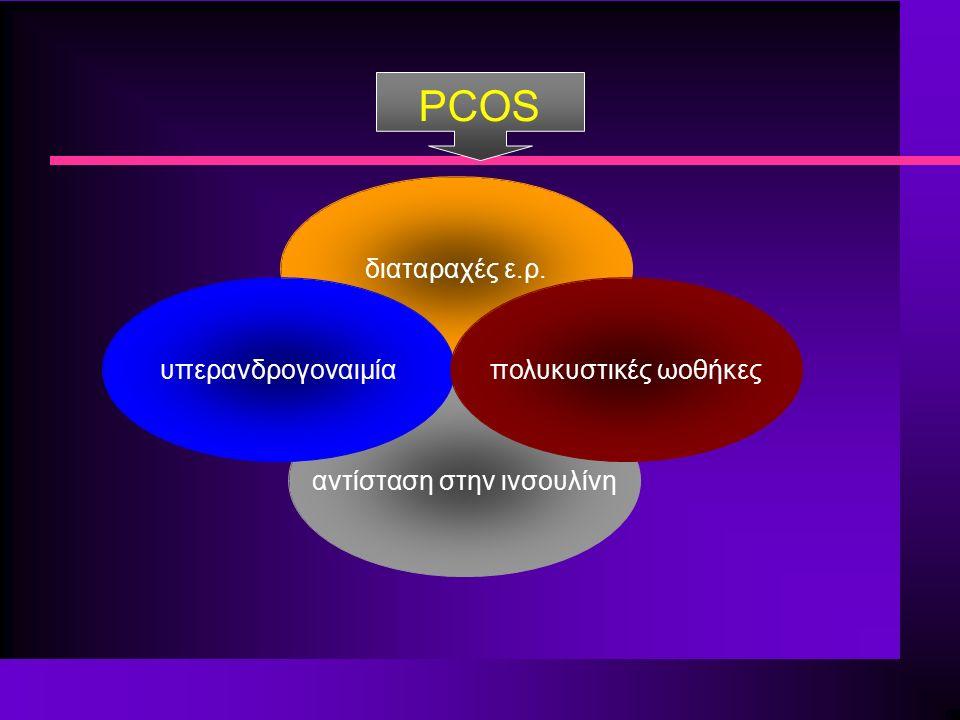 PCOS διαταραχές ε.ρ. αντίσταση στην ινσουλίνη υπερανδρογοναιμίαπολυκυστικές ωοθήκες