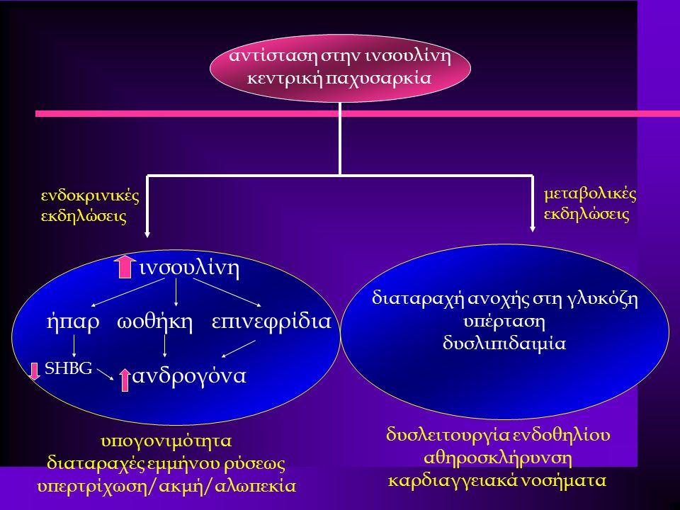 αντίσταση στην ινσουλίνη κεντρική παχυσαρκία ινσουλίνη ήπαρ ωοθήκη επινεφρίδια ανδρογόνα SHBG διαταραχή ανοχής στη γλυκόζη υπέρταση δυσλιπιδαιμία υπογονιμότητα διαταραχές εμμήνου ρύσεως υπερτρίχωση/ακμή/αλωπεκία δυσλειτουργία ενδοθηλίου αθηροσκλήρυνση καρδιαγγειακά νοσήματα ενδοκρινικές εκδηλώσεις μεταβολικές εκδηλώσεις