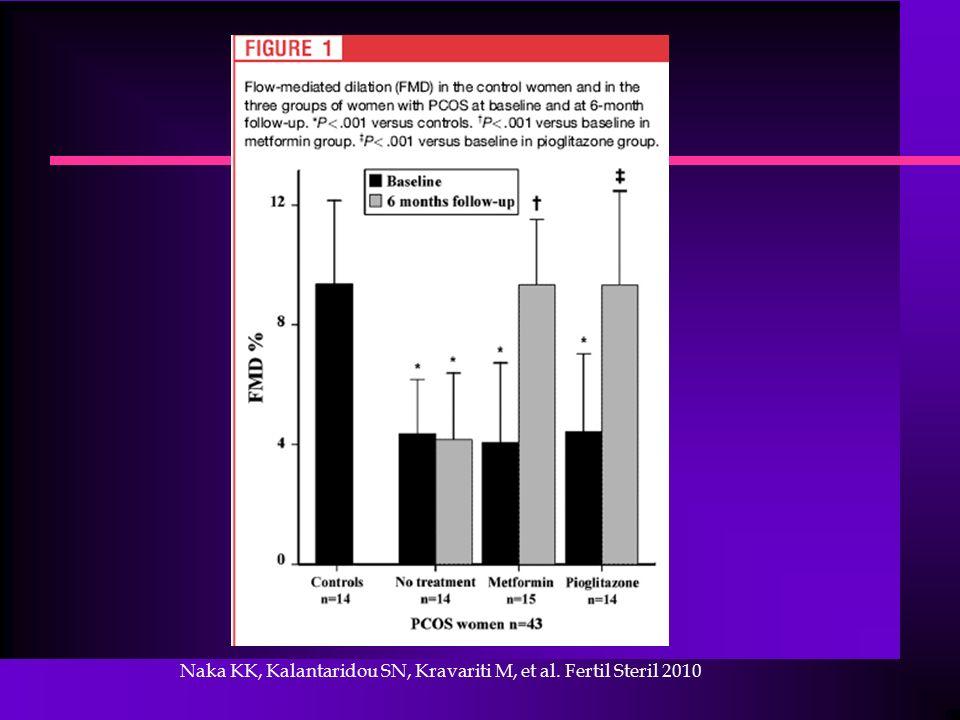 Naka KK, Kalantaridou SN, Kravariti M, et al. Fertil Steril 2010
