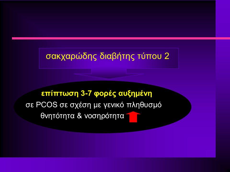 σακχαρώδης διαβήτης τύπου 2 επίπτωση 3-7 φορές αυξημένη σε PCOS σε σχέση με γενικό πληθυσμό θνητότητα & νοσηρότητα