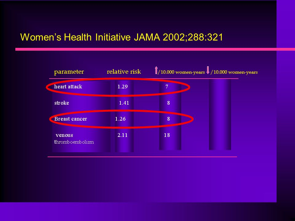 Women's Health Initiative JAMA 2002;288:321 parameter relative risk /10.000 women-years /10.000 women-years