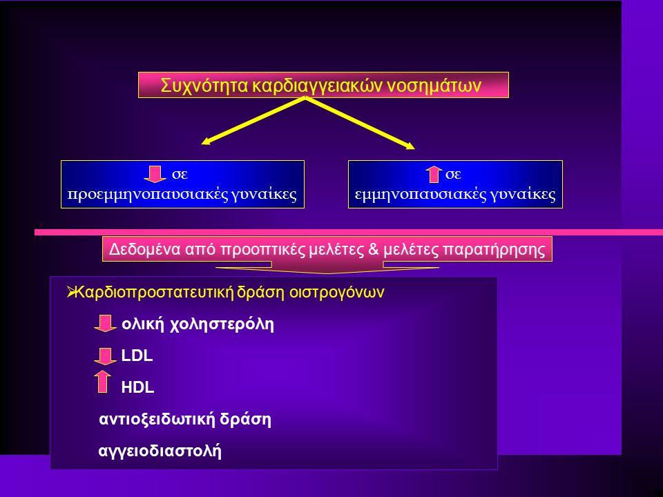 Αναπαραγωγική ηλικία n Πρόωρη ωοθηκική ανεπάρκεια n Σύνδρομο πολυκυστικών ωοθηκών Εμμηνόπαυση n Εξάψεις & ορμονική θεραπεία υποκατάστασης