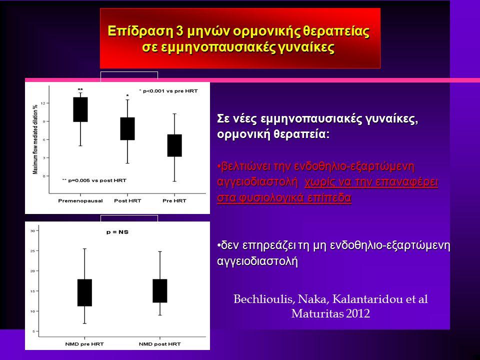 Σε νέες εμμηνοπαυσιακές γυναίκες, ορμονική θεραπεία: βελτιώνει την ενδοθηλιο-εξαρτώμενη αγγειοδιαστολή χωρίς να την επαναφέρει στα φυσιολογικά επίπεδαβελτιώνει την ενδοθηλιο-εξαρτώμενη αγγειοδιαστολή χωρίς να την επαναφέρει στα φυσιολογικά επίπεδα δεν επηρεάζει τη μη ενδοθηλιο-εξαρτώμενη αγγειοδιαστολήδεν επηρεάζει τη μη ενδοθηλιο-εξαρτώμενη αγγειοδιαστολή p=0,004 p=0,677 Επίδραση 3 μηνών ορμονικής θεραπείας σε εμμηνοπαυσιακές γυναίκες p=NS Bechlioulis, Naka, Kalantaridou et al Maturitas 2012