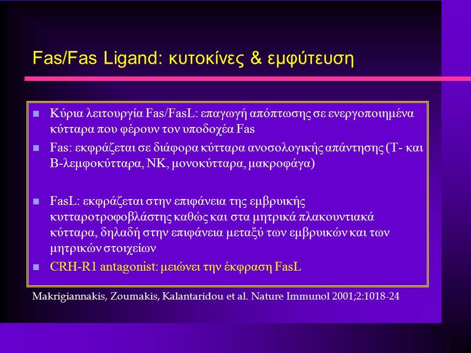 Fas/Fas Ligand: κυτοκίνες & εμφύτευση n Κύρια λειτουργία Fas/FasL: επαγωγή απόπτωσης σε ενεργοποιημένα κύτταρα που φέρουν τον υποδοχέα Fas n Fas: εκφράζεται σε διάφορα κύτταρα ανοσολογικής απάντησης (Τ- και Β-λεμφοκύτταρα, ΝΚ, μονοκύτταρα, μακροφάγα) n FasL: εκφράζεται στην επιφάνεια της εμβρυικής κυτταροτροφοβλάστης καθώς και στα μητρικά πλακουντιακά κύτταρα, δηλαδή στην επιφάνεια μεταξύ των εμβρυικών και των μητρικών στοιχείων n CRH-R1 antagonist: μειώνει την έκφραση FasL Makrigiannakis, Zoumakis, Kalantaridou et al.