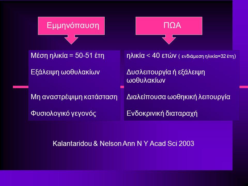 Μέση ηλικία = 50-51 έτη Εξάλειψη ωοθυλακίων Μη αναστρέψιμη κατάσταση Φυσιολογικό γεγονός ηλικία < 40 ετών ( ενδιάμεση ηλικία=32 έτη ) Δυσλειτουργία ή εξάλειψη ωοθυλακίων Διαλείπουσα ωοθηκική λειτουργία Ενδοκρινική διαταραχή Εμμηνόπαυση ΠΩΑ Kalantaridou & Nelson Ann N Y Acad Sci 2003