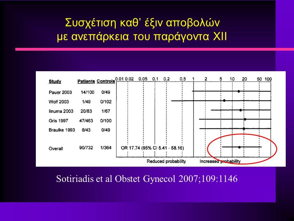 Συσχέτιση καθ' έξιν αποβολών με ανεπάρκεια του παράγοντα XII Sotiriadis et al Obstet Gynecol 2007;109:1146