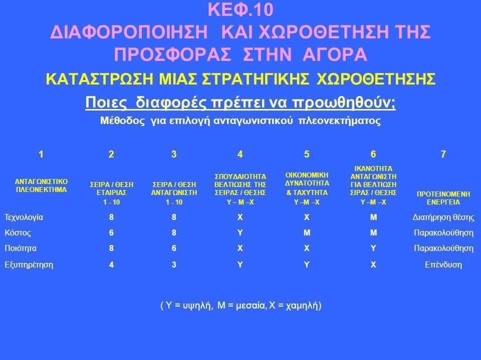 ΚΕΦ.10 ΔΙΑΦΟΡΟΠΟΙΗΣΗ ΚΑΙ ΧΩΡΟΘΕΤΗΣΗ ΤΗΣ ΠΡΟΣΦΟΡΑΣ ΣΤΗΝ ΑΓΟΡΑ ΚΑΤΑΣΤΡΩΣΗ ΜΙΑΣ ΣΤΡΑΤΗΓΙΚΗΣ ΧΩΡΟΘΕΤΗΣΗΣ Ποιες διαφορές πρέπει να προωθηθούν; Μέθοδος για επιλογή ανταγωνιστικού πλεονεκτήματος ( Υ = υψηλή, Μ = μεσαία, Χ = χαμηλή) 1234567 ΑΝΤΑΓΩΝΙΣΤΙΚΟ ΠΛΕΟΝΕΚΤΗΜΑ ΣΕΙΡΑ / ΘΕΣΗ ΕΤΑΙΡΙΑΣ 1 - 10 ΣΕΙΡΑ / ΘΕΣΗ ΑΝΤΑΓΩΝΙΣΤΗ 1 - 10 ΣΠΟΥΔΑΙΟΤΗΤΑ ΒΕΛΤΙΩΣΗΣ ΤΗΣ ΣΕΙΡΑΣ / ΘΕΣΗΣ Υ – Μ –Χ ΟΙΚΟΝΟΜΙΚΗ ΔΥΝΑΤΟΤΗΤΑ & ΤΑΧΥΤΗΤΑ Υ –Μ –Χ ΙΚΑΝΟΤΗΤΑ ΑΝΤΑΓΩΝΙΣΤΗ ΓΙΑ ΒΕΛΤΙΩΣΗ ΣΙΡΑΣ / ΘΕΣΗΣ Υ –Μ –Χ ΠΡΟΤΕΙΝΟΜΕΝΗ ΕΝΕΡΓΕΙΑ Τεχνολογία88ΧΧΜΔιατήρηση θέσης Κόστος68ΥΜΜΠαρακολούθηση Ποιότητα86ΧΧΥΠαρακολούθηση Εξυπηρέτηση43ΥΥΧΕπένδυση
