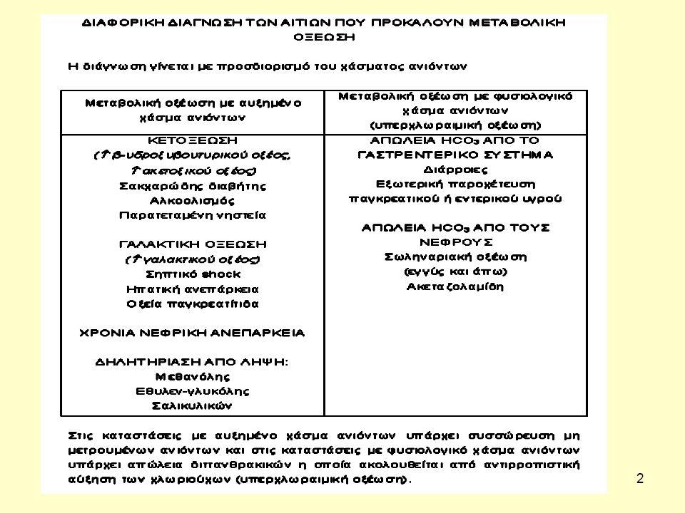 13 Η οξεία δηλητηρίαση από αλκοόλ Τα συμπτώματα της δηλητηρίασης περιλαμβάνουν καταστολή του Κ.Ν.Σ., απώλεια κινητικού ελέγχου, πτώση αρτηριακής πίεσης, αγγειοδιαστολή, ερύθημα δέρματος, υποθερμία, ταχυκαρδία, καταστολή μυοκαρδίου, καταστολή αναπνευστικού συστήματος, διούρηση και υπογλυκαιμία.