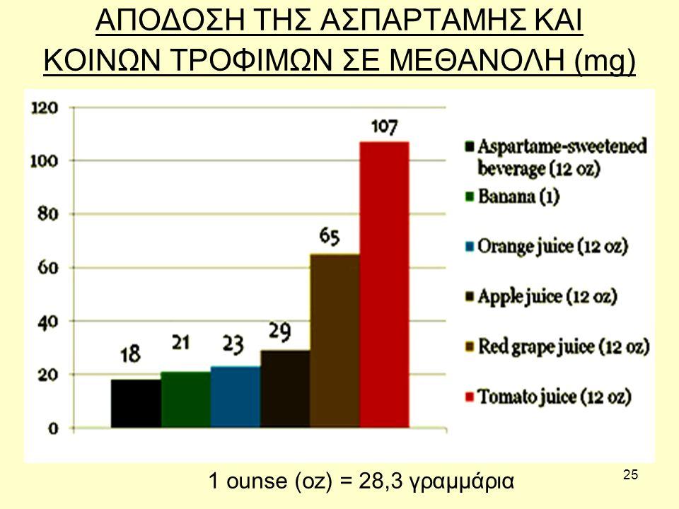 25 ΑΠΟΔΟΣΗ ΤΗΣ ΑΣΠΑΡΤΑΜΗΣ ΚΑΙ ΚΟΙΝΩΝ ΤΡΟΦΙΜΩΝ ΣΕ ΜΕΘΑΝΟΛΗ (mg) 1 ounse (oz) = 28,3 γραμμάρια