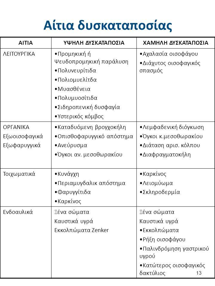 Αίτια δυσκαταποσίας ΑΙΤΙΑΥΨΗΛΗ ΔΥΣΚΑΤΑΠΟΣΙΑΧΑΜΗΛΗ ΔΥΣΚΑΤΑΠΟΣΙΑ ΛΕΙΤΟΥΡΓΙΚΑΠρομηκική ή Ψευδοπρομηκική παράλυση Πολυνευρίτιδα Πολιομυελίτδα Μυασθένεια Πολυμυοσίτιδα Σιδηροπενική δυσφαγία Υστερικός κόμβος Αχαλασία οισοφάγου Διάχυτος οισοφαγικός σπασμός ΟΡΓΑΝΙΚΑ Εξωοισοφαγικά Εξωφαρυγγικά Καταδυόμενη βρογχοκήλη Οπισθοφαρυγγικό απόστημα Ανεύρυσμα Όγκοι αν.