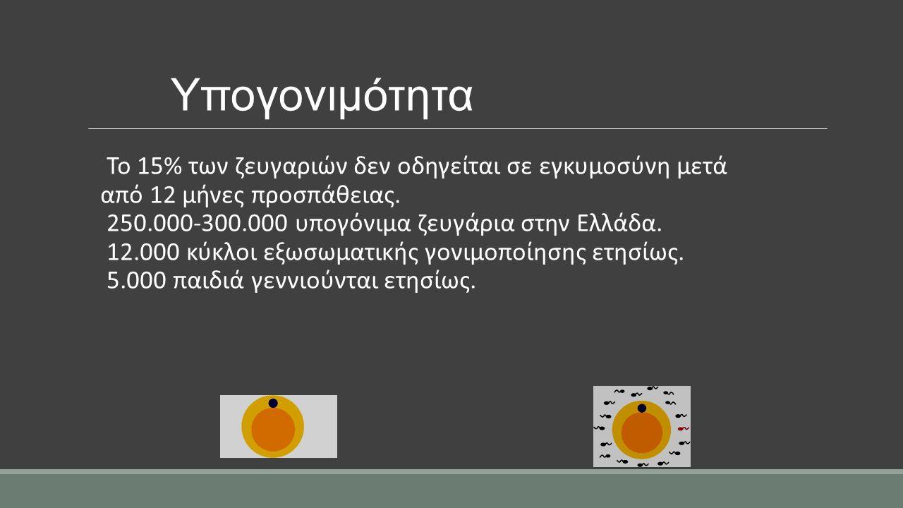 Υπογονιμότητα Το 15% των ζευγαριών δεν οδηγείται σε εγκυμοσύνη μετά από 12 μήνες προσπάθειας. 250.000-300.000 υπογόνιμα ζευγάρια στην Ελλάδα. 12.000 κ