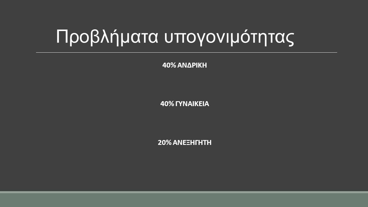 Προβλήματα υπογονιμότητας 40% ΑΝΔΡΙΚΗ 40% ΓΥΝΑΙΚΕΙΑ 20% ΑΝΕΞΗΓΗΤΗ