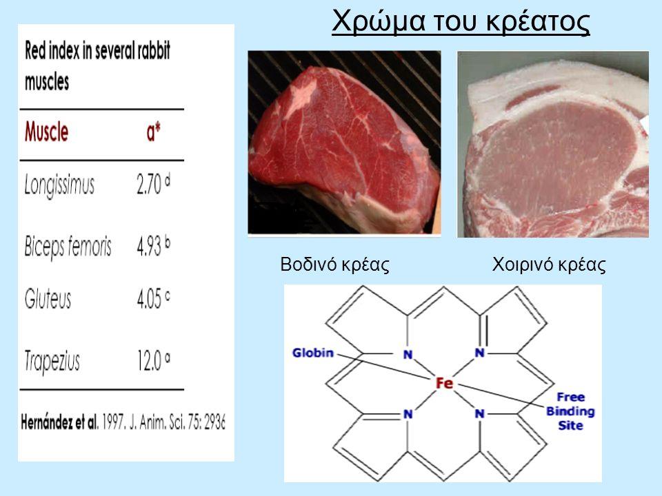 Χρώμα του κρέατος Βοδινό κρέαςΧοιρινό κρέας
