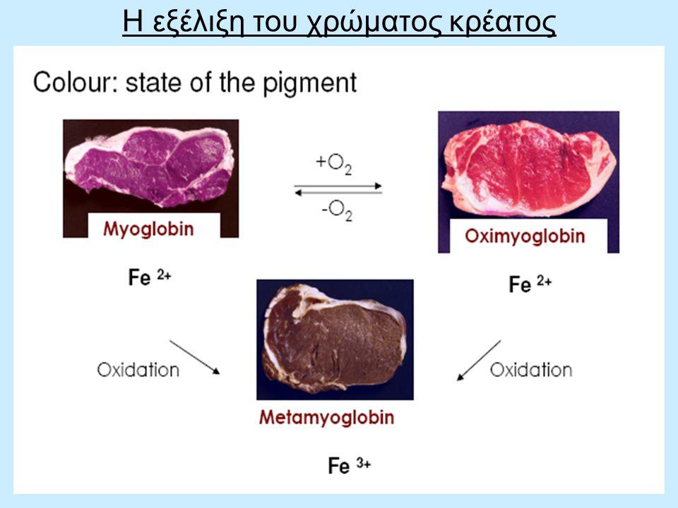 Η εξέλιξη του χρώματος κρέατος