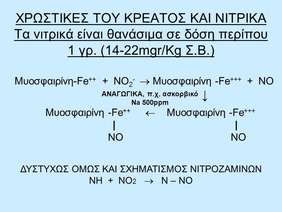 ΧΡΩΣΤΙΚΕΣ ΤΟΥ ΚΡΕΑΤΟΣ ΚΑΙ ΝΙΤΡΙΚΑ Τα νιτρικά είναι θανάσιμα σε δόση περίπου 1 γρ. (14-22mgr/Kg Σ.Β.) Μυοσφαιρίνη-Fe ++ + NO 2 -  Μυοσφαιρίνη -Fe +++