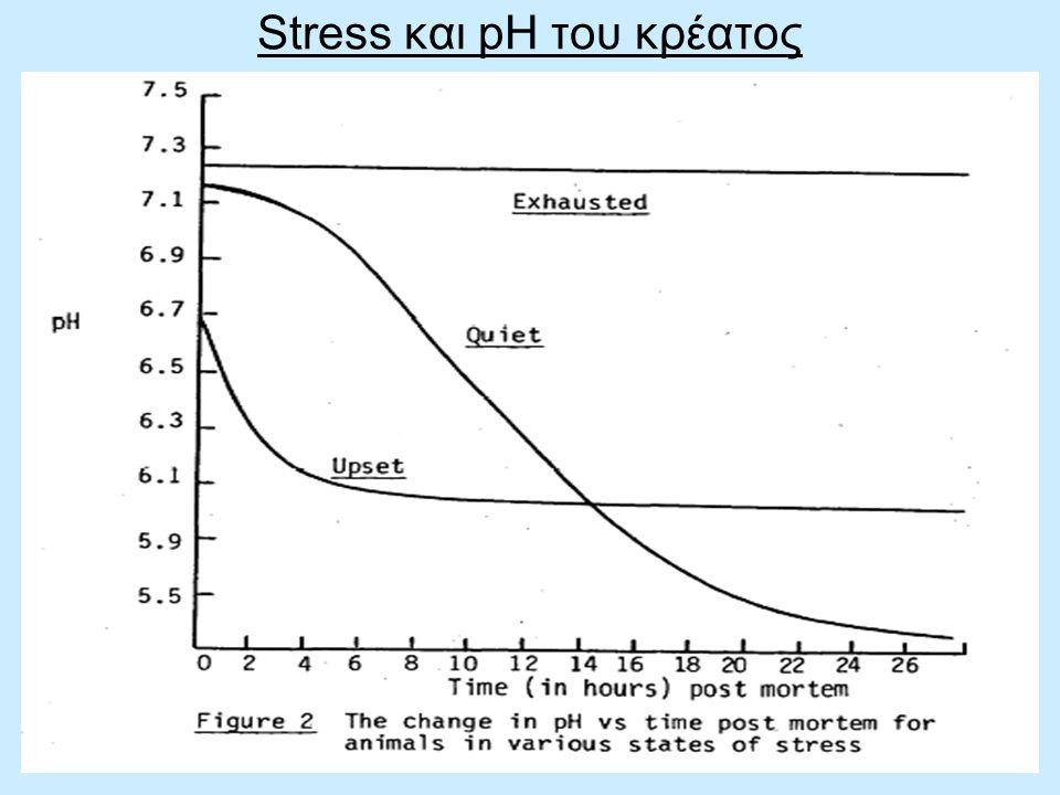 Stress και pH του κρέατος