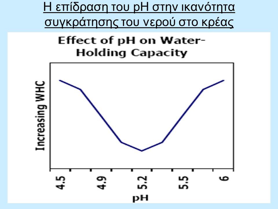 Η επίδραση του pH στην ικανότητα συγκράτησης του νερού στο κρέας