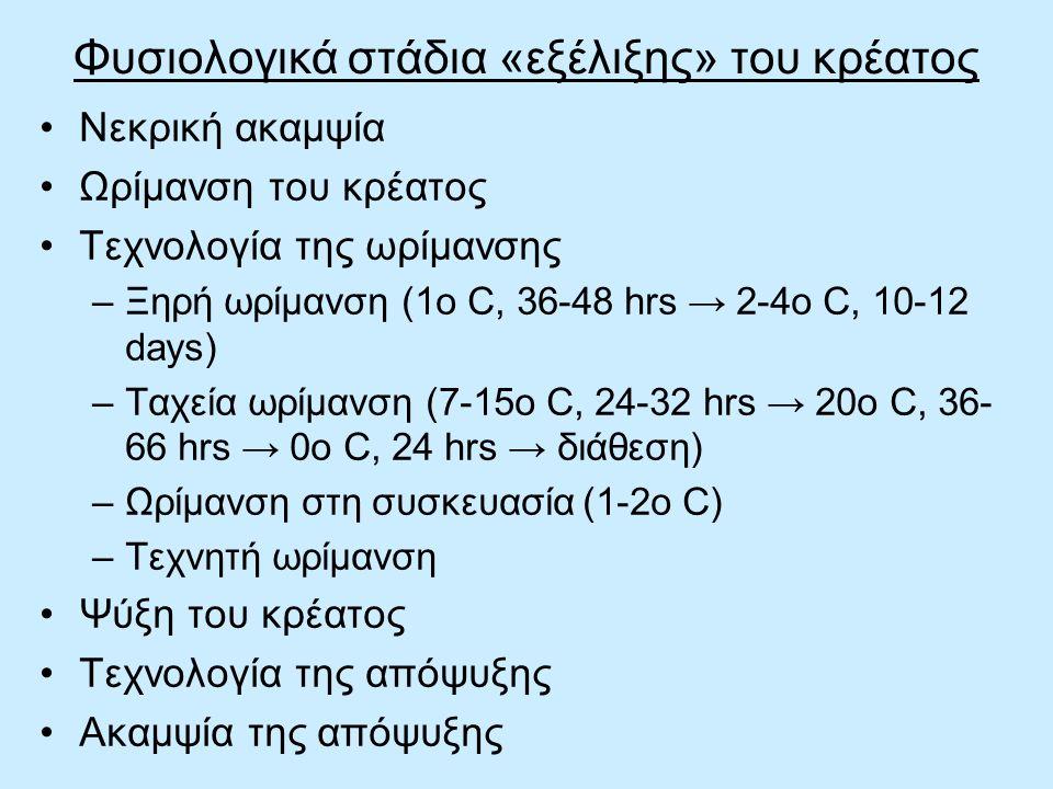Φυσιολογικά στάδια «εξέλιξης» του κρέατος Νεκρική ακαμψία Ωρίμανση του κρέατος Τεχνολογία της ωρίμανσης –Ξηρή ωρίμανση (1o C, 36-48 hrs → 2-4o C, 10-1