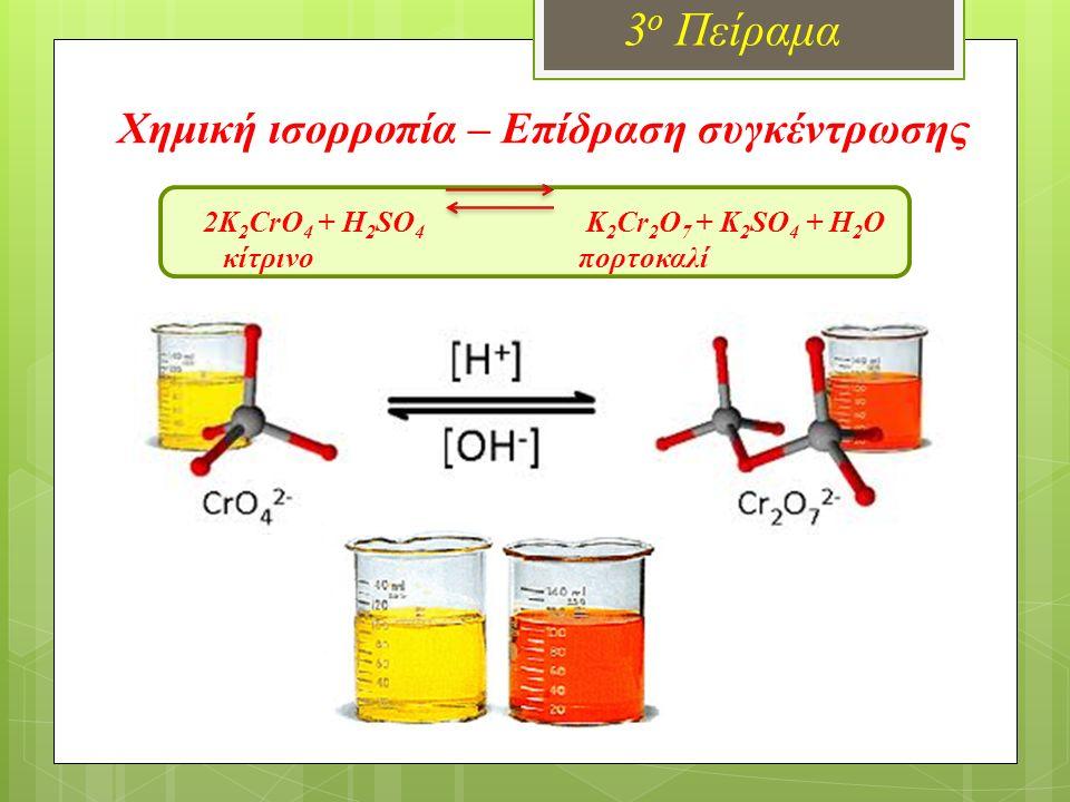 Χημική ισορροπία – Επίδραση συγκέντρωσης 2K 2 CrO 4 + H 2 SO 4 K 2 Cr 2 O 7 + K 2 SO 4 + H 2 O κίτρινο πορτοκαλί 3 ο Πείραμα
