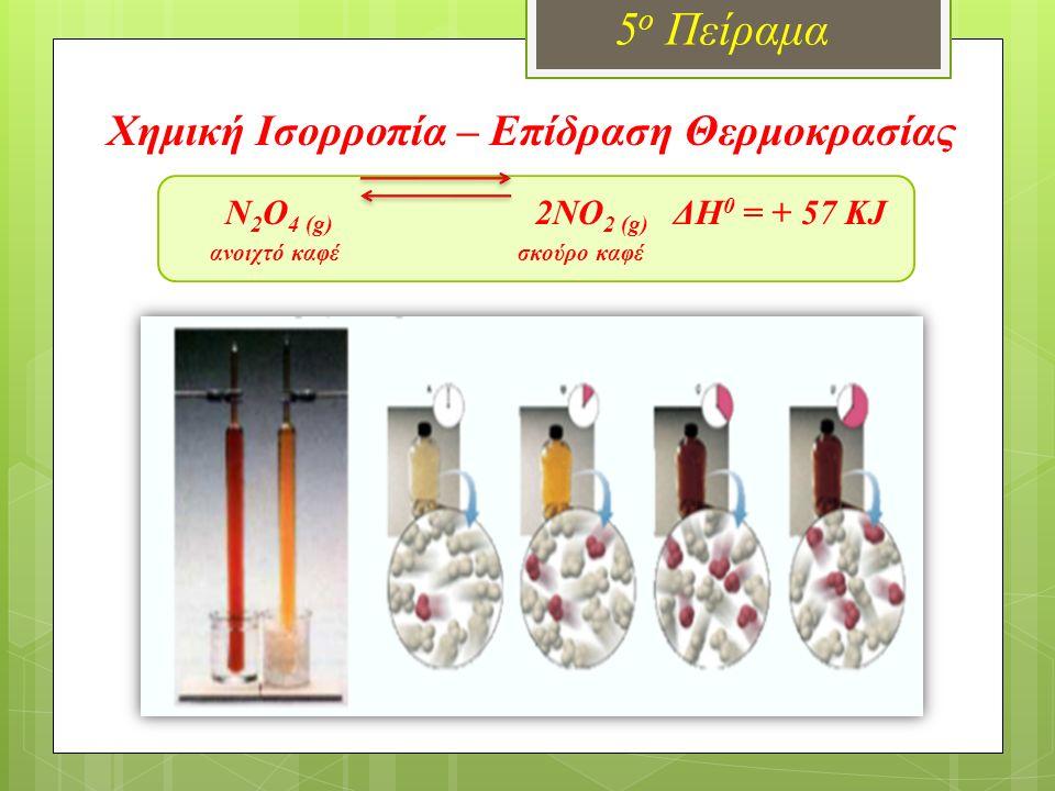 Χημική Ισορροπία – Επίδραση Θερμοκρασίας Ν 2 Ο 4 (g) 2ΝΟ 2 (g) ΔΗ 0 = + 57 KJ ανοιχτό καφέ σκούρο καφέ 5 ο Πείραμα